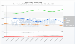 StatCounter-browser-ww-monthly-201212-201312